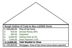 Rough idea of cash needed to buy a home